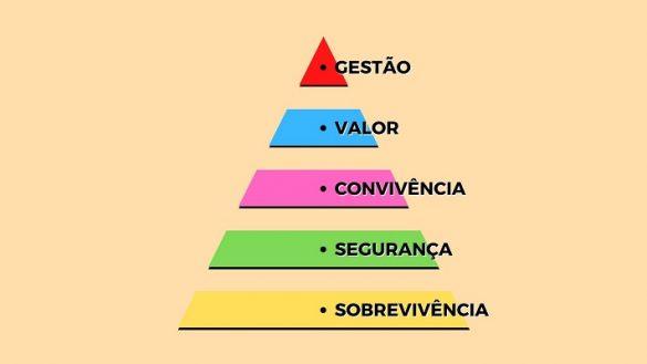 """Capa do artigo """"Pirâmide das Necessidades Condominiais"""""""